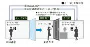 ハンズフリーモニター付オートロックシステム
